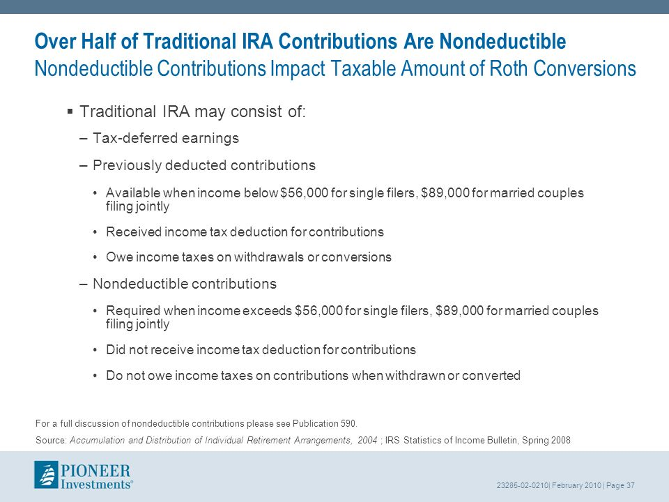 23285-02-0210| February 2010 | Page 37 Over Half of Traditional IRA Contributions Are Nondeductible Nondeductible Contributions Impact Taxable Amount of Roth Conversions Traditional IRA may consist of: –Tax-deferred earnings –Previously deducted contributions Available when income below $56,000 for single filers, $89,000 for married couples filing jointly Received income tax deduction for contributions Owe income taxes on withdrawals or conversions –Nondeductible contributions Required when income exceeds $56,000 for single filers, $89,000 for married couples filing jointly Did not receive income tax deduction for contributions Do not owe income taxes on contributions when withdrawn or converted For a full discussion of nondeductible contributions please see Publication 590.
