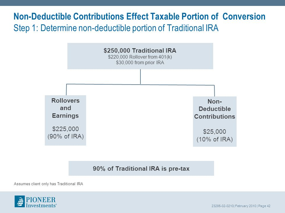 23285-02-0210| February 2010 | Page 42 Non-Deductible Contributions Effect Taxable Portion of Conversion Step 1: Determine non-deductible portion of Traditional IRA Rollovers and Earnings $225,000 (90% of IRA) Non- Deductible Contributions $25,000 (10% of IRA) $250,000 Traditional IRA $220,000 Rollover from 401(k) $30,000 from prior IRA 90% of Traditional IRA is pre-tax Assumes client only has Traditional IRA