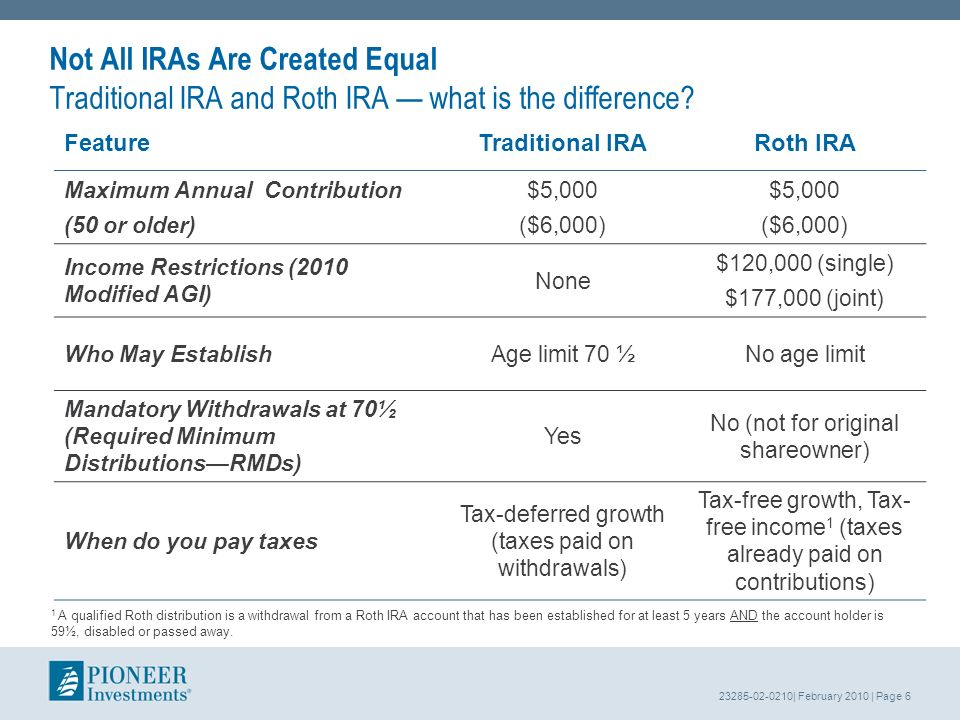 23285-02-0210| February 2010 | Page 6 Not All IRAs Are Created Equal Traditional IRA and Roth IRA what is the difference.