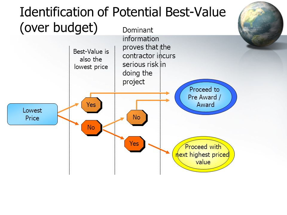 Filter 1 Past Performance Information Filter 2 Proposal & Risk / Value Plan Filter 4 Prioritize (Identify Best Value) Filter 5 Pre-Award Phase (Pre-Pl