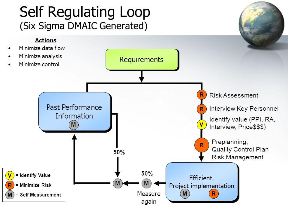 Filter 1 Past Performance Information Filter 2 Proposal & Risk / Value Plan Filter 4 Clarification Of Award Filter 5 Pre-Construction Phase (Pre-Plan)