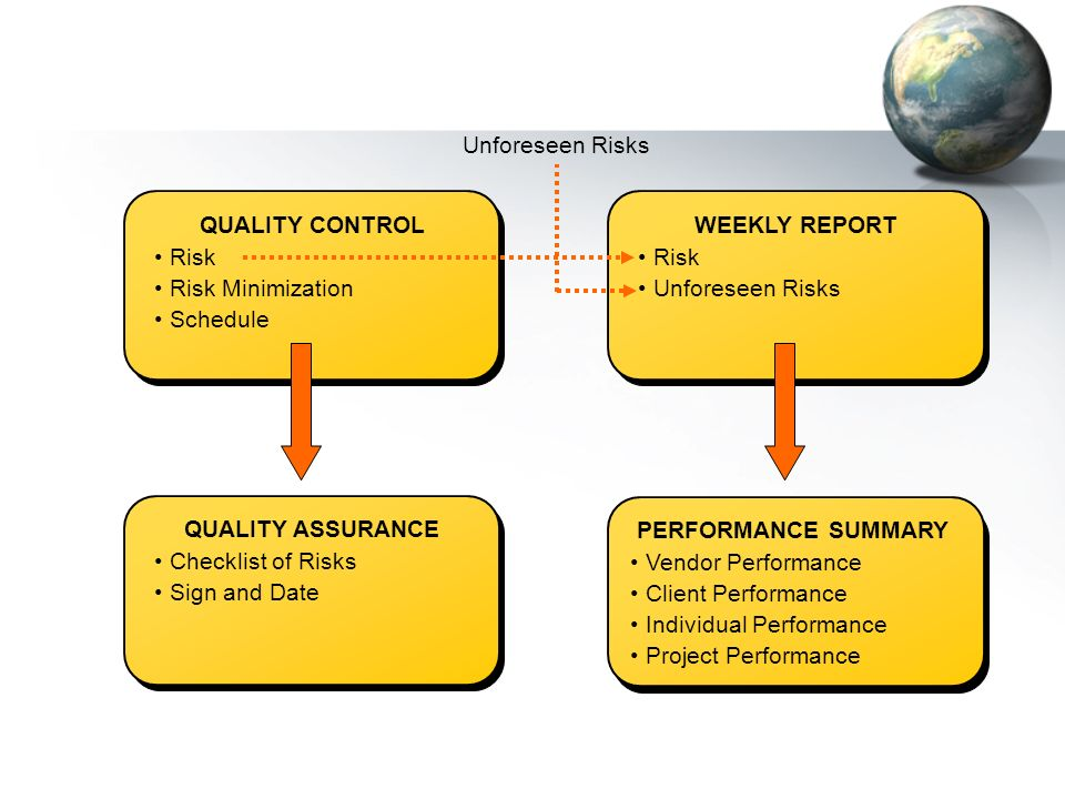 Management of Risk Before Contract Signing Requirement based on measurement Compete vendors based on value and quantification of risk Compile all risk