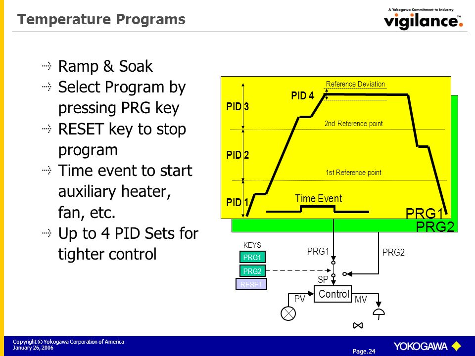Copyright © Yokogawa Corporation of America January 26, 2006 Tier 3: Yokogawa Field Instrumentation Solutions Page.24 Temperature Programs Ramp & Soak Select Program by pressing PRG key RESET key to stop program Time event to start auxiliary heater, fan, etc.