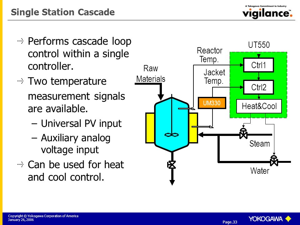 Copyright © Yokogawa Corporation of America January 26, 2006 Tier 3: Yokogawa Field Instrumentation Solutions Page.33 Single Station Cascade Performs cascade loop control within a single controller.
