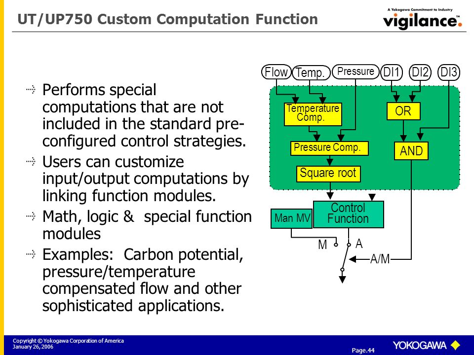 Copyright © Yokogawa Corporation of America January 26, 2006 Tier 3: Yokogawa Field Instrumentation Solutions Page.44 UT/UP750 Custom Computation Function Performs special computations that are not included in the standard pre- configured control strategies.