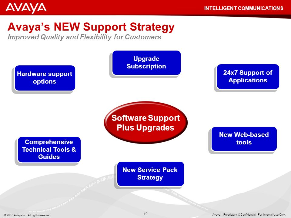 © 2007 Avaya Inc. All rights reserved. INTELLIGENT COMMUNICATIONS 19 Avaya – Proprietary & Confidential. For Internal Use Only. Avayas NEW Support Str