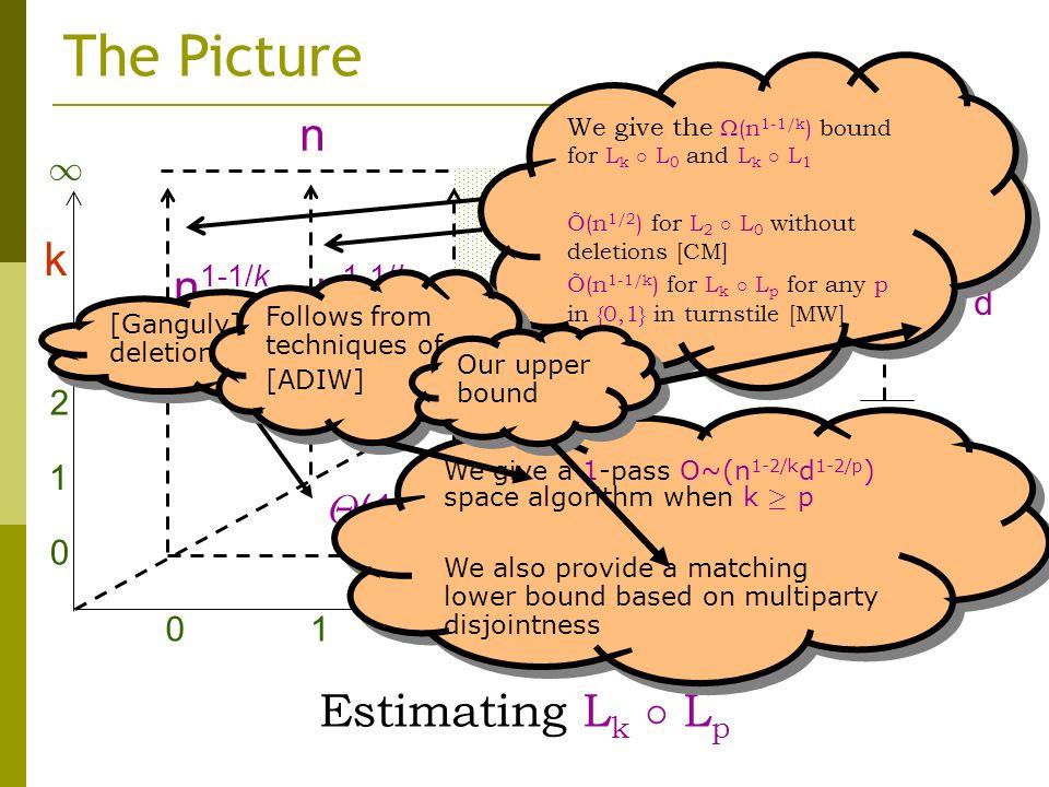 k n n 1-2/k d 1 k=p 012 1 0 1 2 p n 1-2/k d 1-2/p n 1-1/k £ (1) .