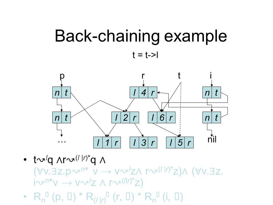 Back-chaining example r (l |r)* t ( v. z.p n *v v t z r (l |r)* z) ( v.