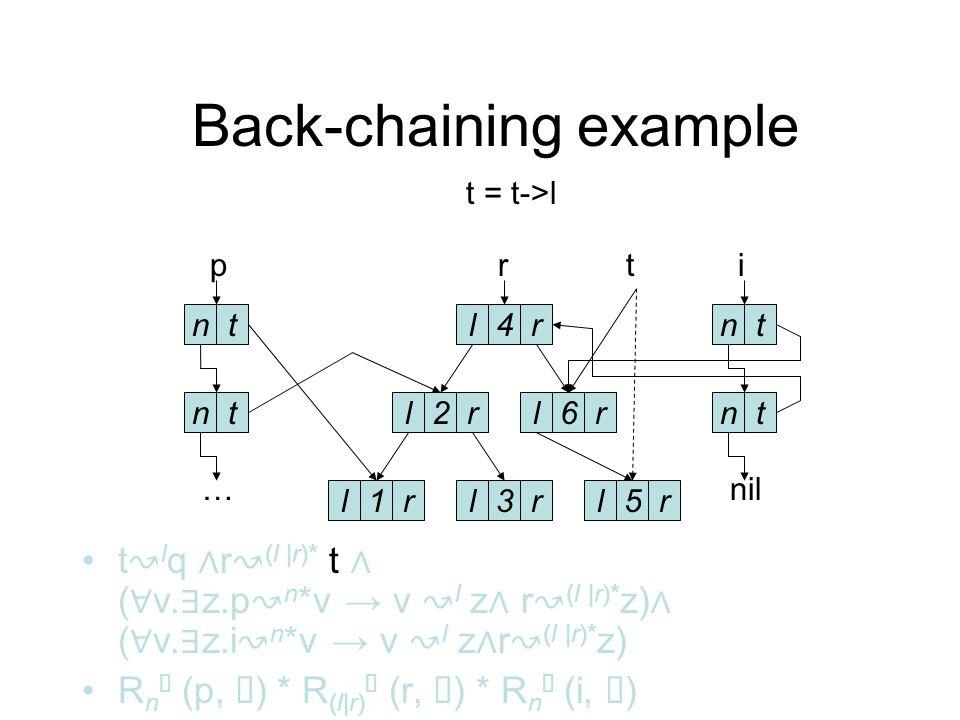 Back-chaining example t l q r (l |r)* q ( v. z.p n * v v l z r (l |r)* z) ( v.