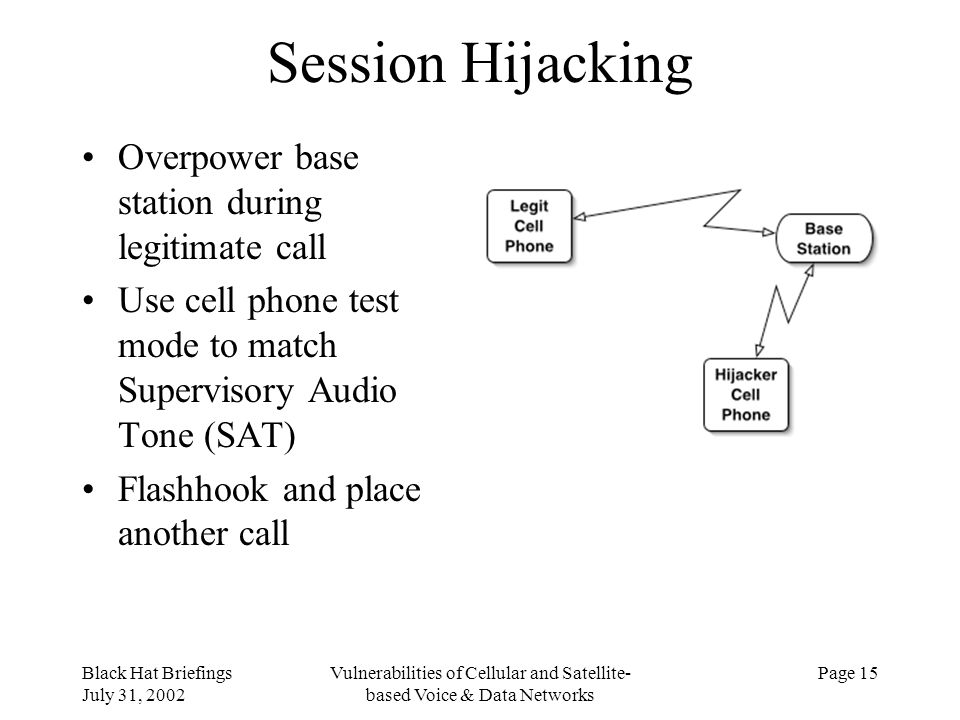 Black Hat Briefings July 31, 2002 Vulnerabilities of Cellular and Satellite- based Voice & Data Networks Page 15 Session Hijacking Overpower base stat