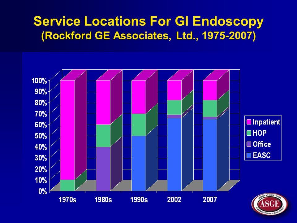 Sites of Service for Gastrointestinal Endoscopy Hospital endoscopy unit Ambulatory surgery center (ASC) Office endoscopy suite AECs Facilities