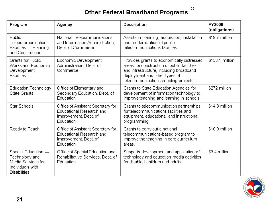 21 Other Federal Broadband Programs ProgramAgencyDescriptionFY2006 (obligations) Public Telecommunications Facilities Planning and Construction National Telecommunications and Information Administration, Dept.