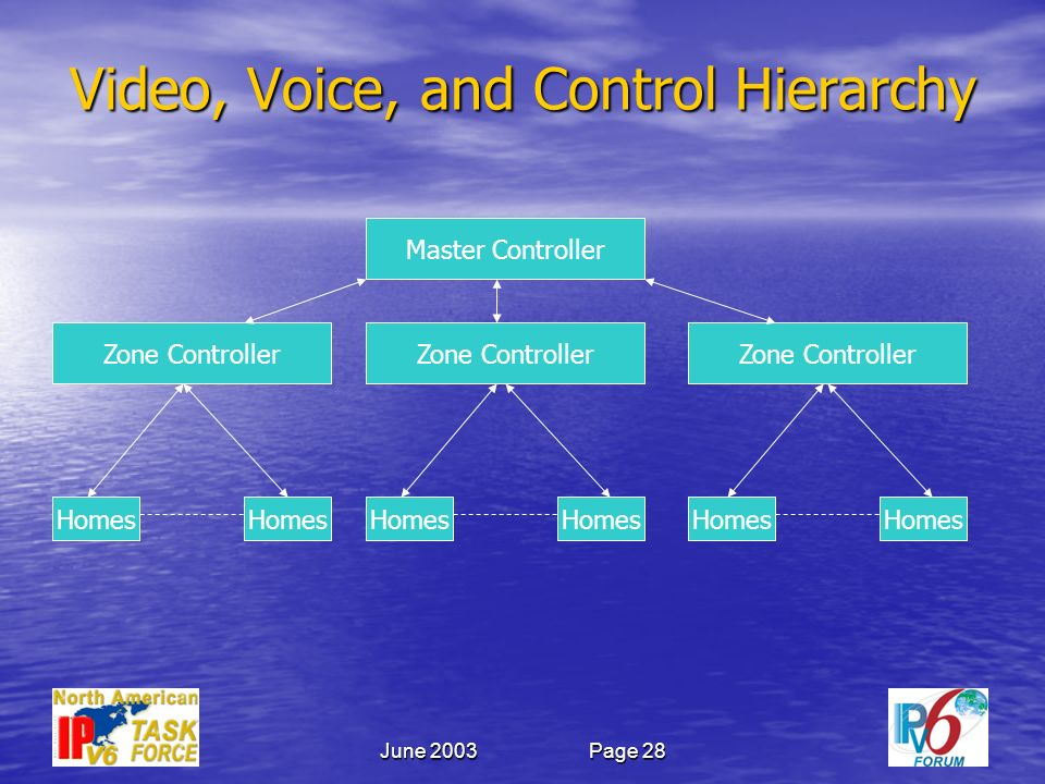 June 2003Page 28 Video, Voice, and Control Hierarchy Master Controller Zone Controller Homes