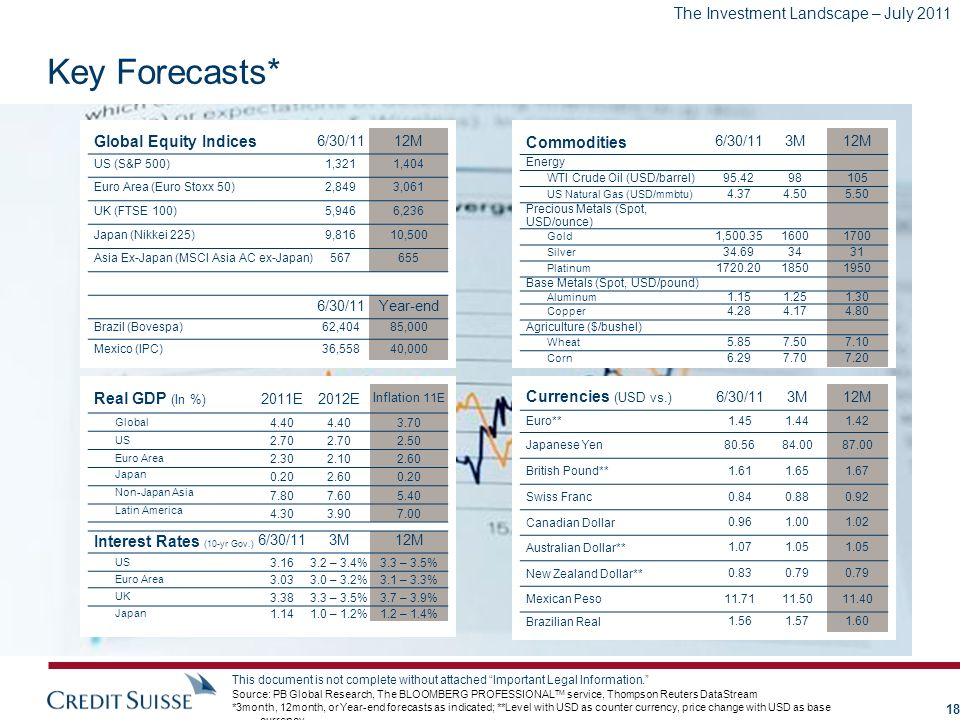 The Investment Landscape – July 2011 This document is not complete without attached Important Legal Information. Key Forecasts* Global Equity Indices