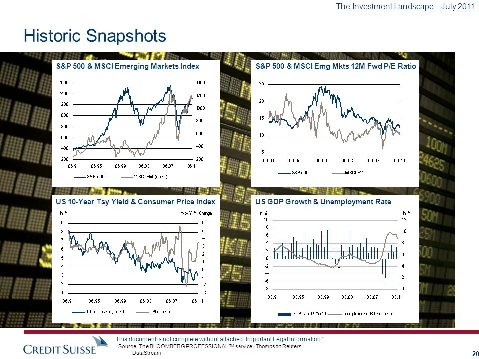 The Investment Landscape – July 2011 This document is not complete without attached Important Legal Information. Historic Snapshots Source: The BLOOMB