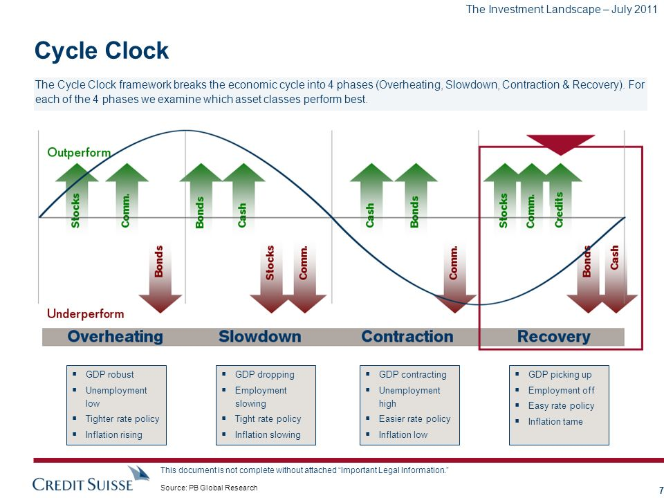 The Investment Landscape – July 2011 This document is not complete without attached Important Legal Information. Cycle Clock The Cycle Clock framework