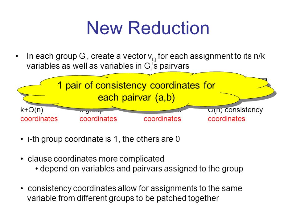 New Reduction In each group G i, create a vector v i,j for each assignment to its n/k variables as well as variables in G i s pairvars v i,j : k group coordinates O(n) clause coordinates k+O(n) coordinates O(n) consistency coordinates i-th group coordinate is 1, the others are 0 clause coordinates more complicated depend on variables and pairvars assigned to the group consistency coordinates allow for assignments to the same variable from different groups to be patched together 1 pair of consistency coordinates for each pairvar (a,b)