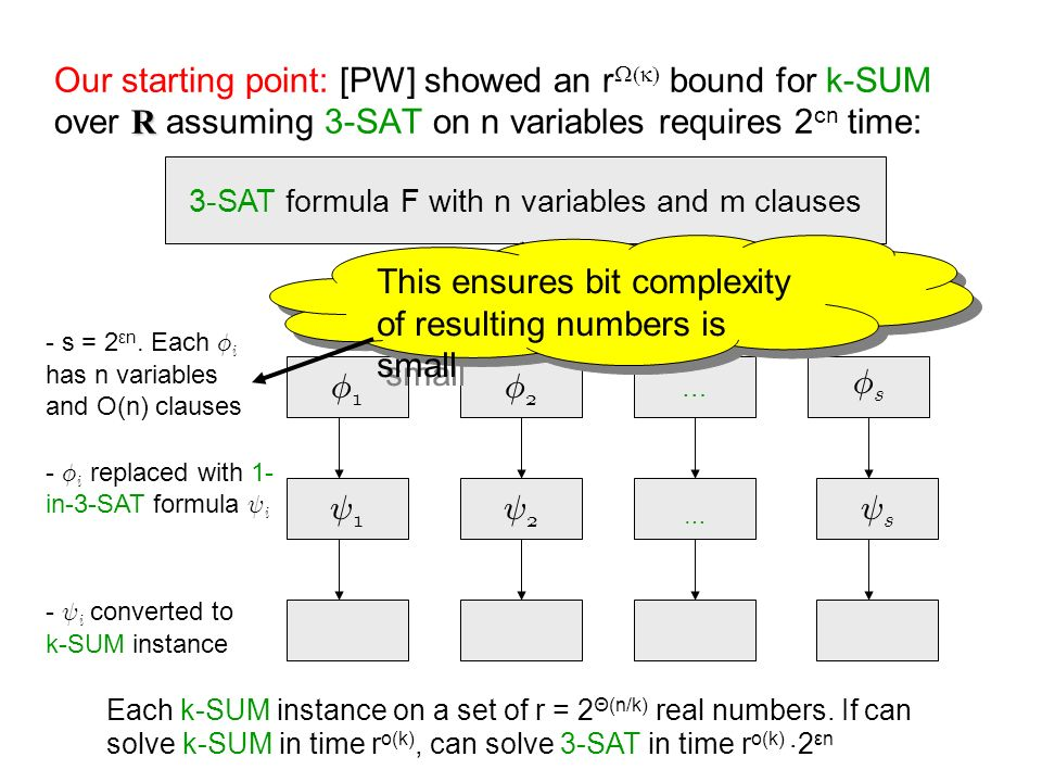 R Our starting point: [PW] showed an r bound for k-SUM over R assuming 3-SAT on n variables requires 2 cn time: 3-SAT formula F with n variables and m clauses Á1Á1 Á2Á2 … ÁsÁs - s = 2 εn.