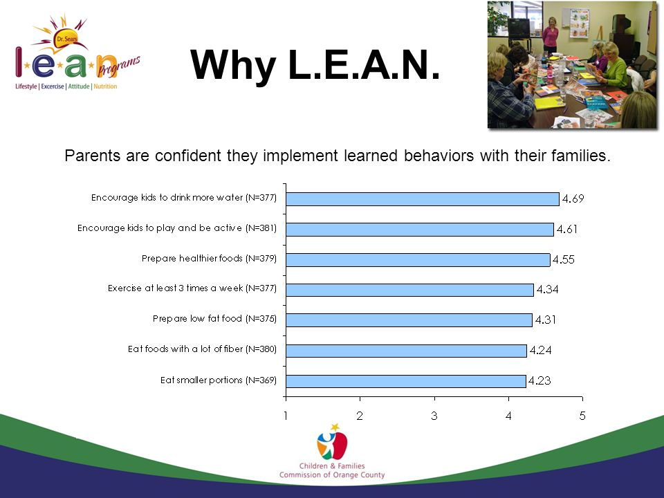 Why L.E.A.N. Parents are confident they implement learned behaviors with their families.