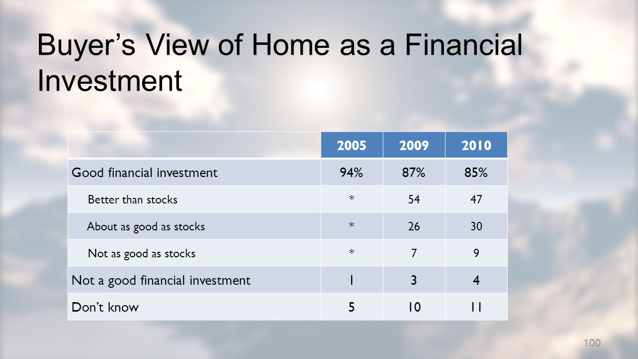 200520092010 Good financial investment94%87%85% Better than stocks*5447 About as good as stocks*2630 Not as good as stocks*79 Not a good financial investment134 Dont know51011 Buyers View of Home as a Financial Investment 100