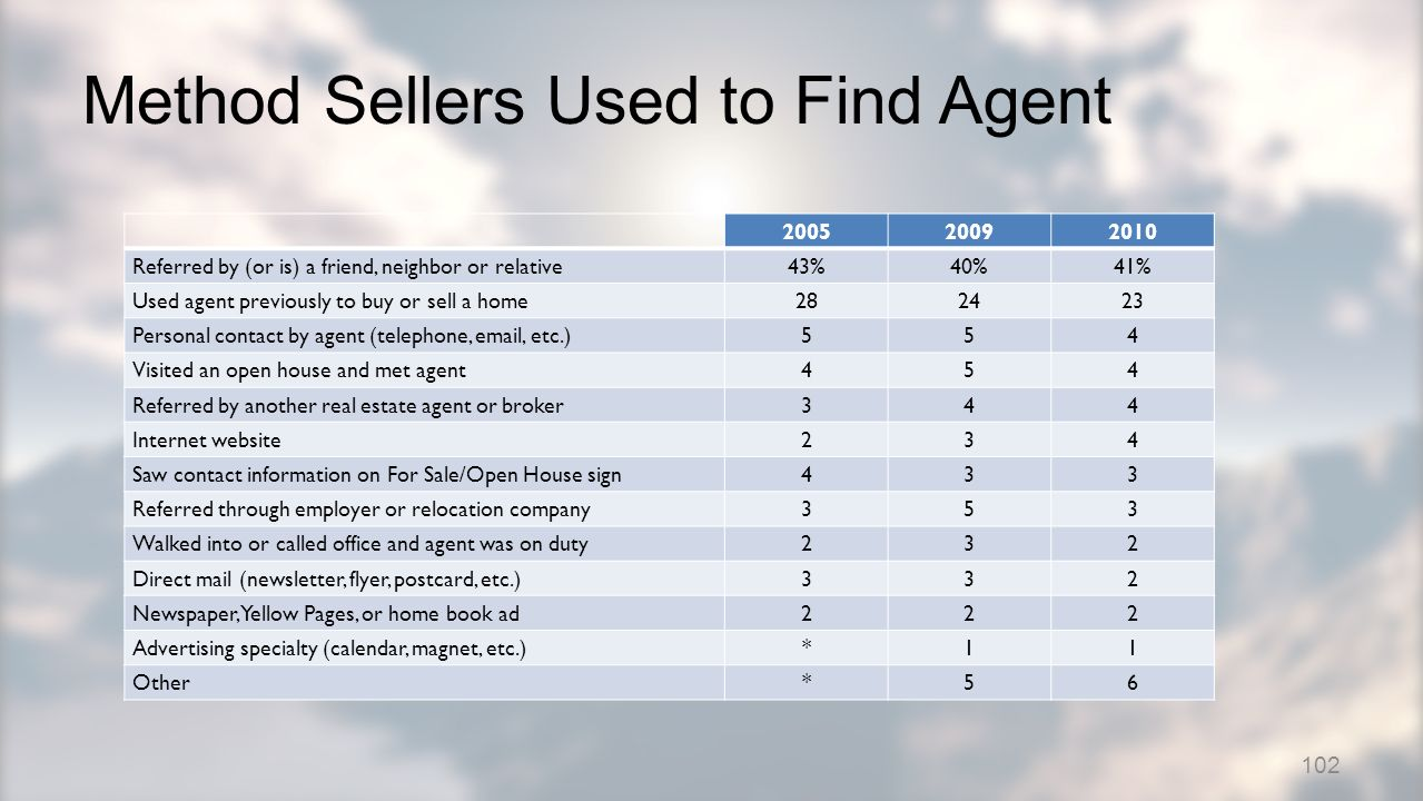 Method Sellers Used to Find Agent 200520092010 Referred by (or is) a friend, neighbor or relative43%40%41% Used agent previously to buy or sell a home282423 Personal contact by agent (telephone, email, etc.)554 Visited an open house and met agent454 Referred by another real estate agent or broker344 Internet website234 Saw contact information on For Sale/Open House sign433 Referred through employer or relocation company353 Walked into or called office and agent was on duty232 Direct mail (newsletter, flyer, postcard, etc.)332 Newspaper, Yellow Pages, or home book ad222 Advertising specialty (calendar, magnet, etc.)*11 Other*56 102