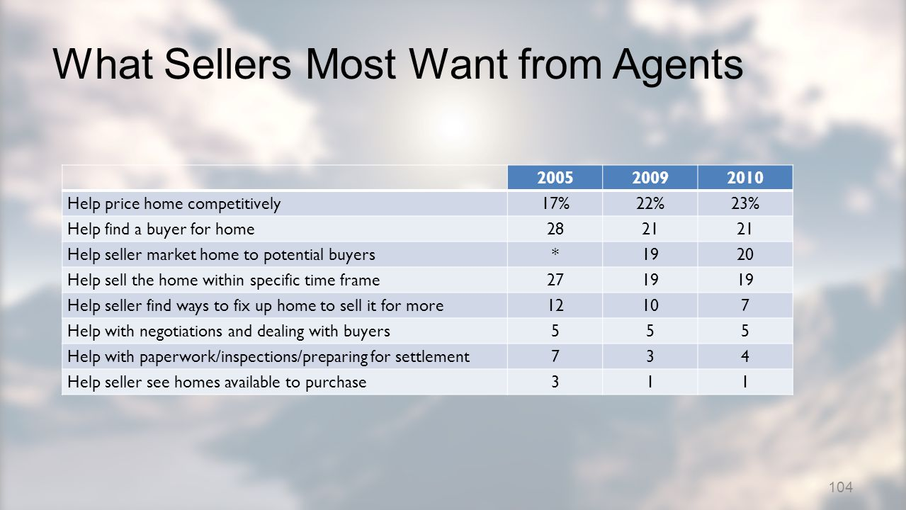 What Sellers Most Want from Agents 200520092010 Help price home competitively17%22%23% Help find a buyer for home2821 Help seller market home to potential buyers*1920 Help sell the home within specific time frame2719 Help seller find ways to fix up home to sell it for more12107 Help with negotiations and dealing with buyers555 Help with paperwork/inspections/preparing for settlement734 Help seller see homes available to purchase311 104