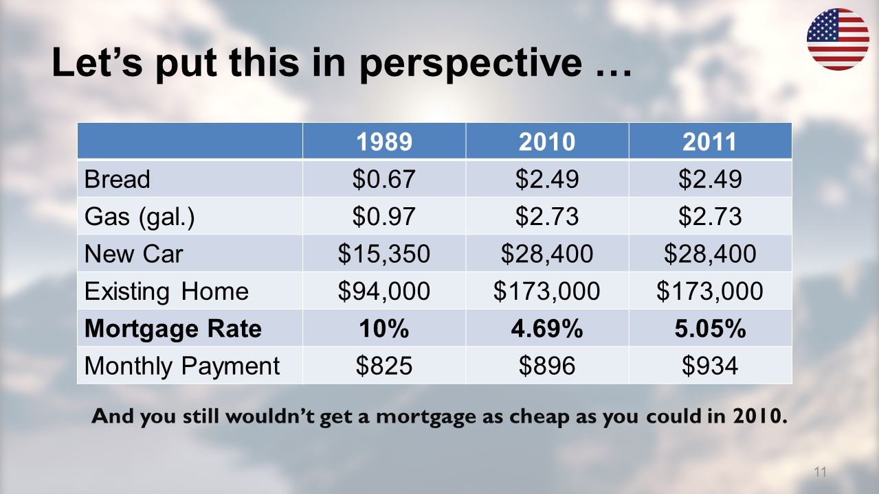 Lets put this in perspective … 198920102011 Bread $0.67$2.49 Gas (gal.) $0.97$2.73 New Car $15,350$28,400 Existing Home $94,000$173,000 Mortgage Rate 10%4.69%5.05% Monthly Payment $825$896$934 And you still wouldnt get a mortgage as cheap as you could in 2010.