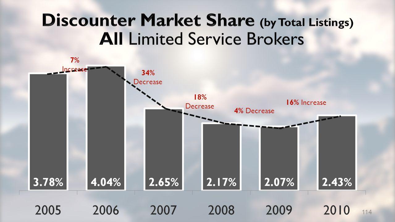7% Increase 34% Decrease 18% Decrease 4% Decrease 16% Increase 114