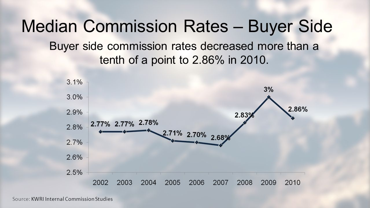 Median Commission Rates – Buyer Side Buyer side commission rates decreased more than a tenth of a point to 2.86% in 2010.