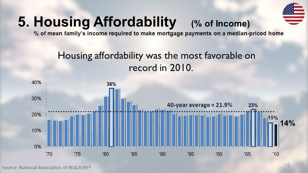 5. Housing Affordability (% of Income) % of mean familys income required to make mortgage payments on a median-priced home Source: National Associatio