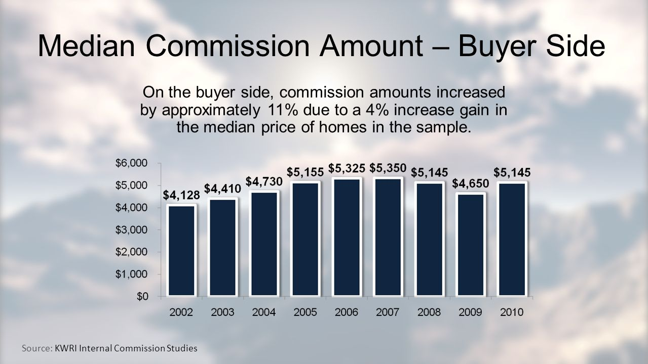 Median Commission Amount – Buyer Side On the buyer side, commission amounts increased by approximately 11% due to a 4% increase gain in the median price of homes in the sample.