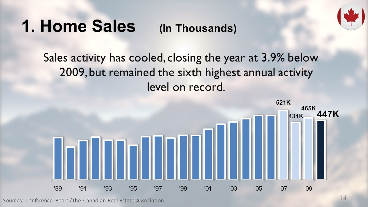 1. Home Sales (In Thousands) Sales activity has cooled, closing the year at 3.9% below 2009, but remained the sixth highest annual activity level on r