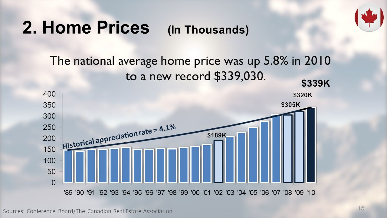 2. Home Prices (In Thousands) Historical appreciation rate = 4.1% Sources: Conference Board/The Canadian Real Estate Association $189K $305K $320K $33