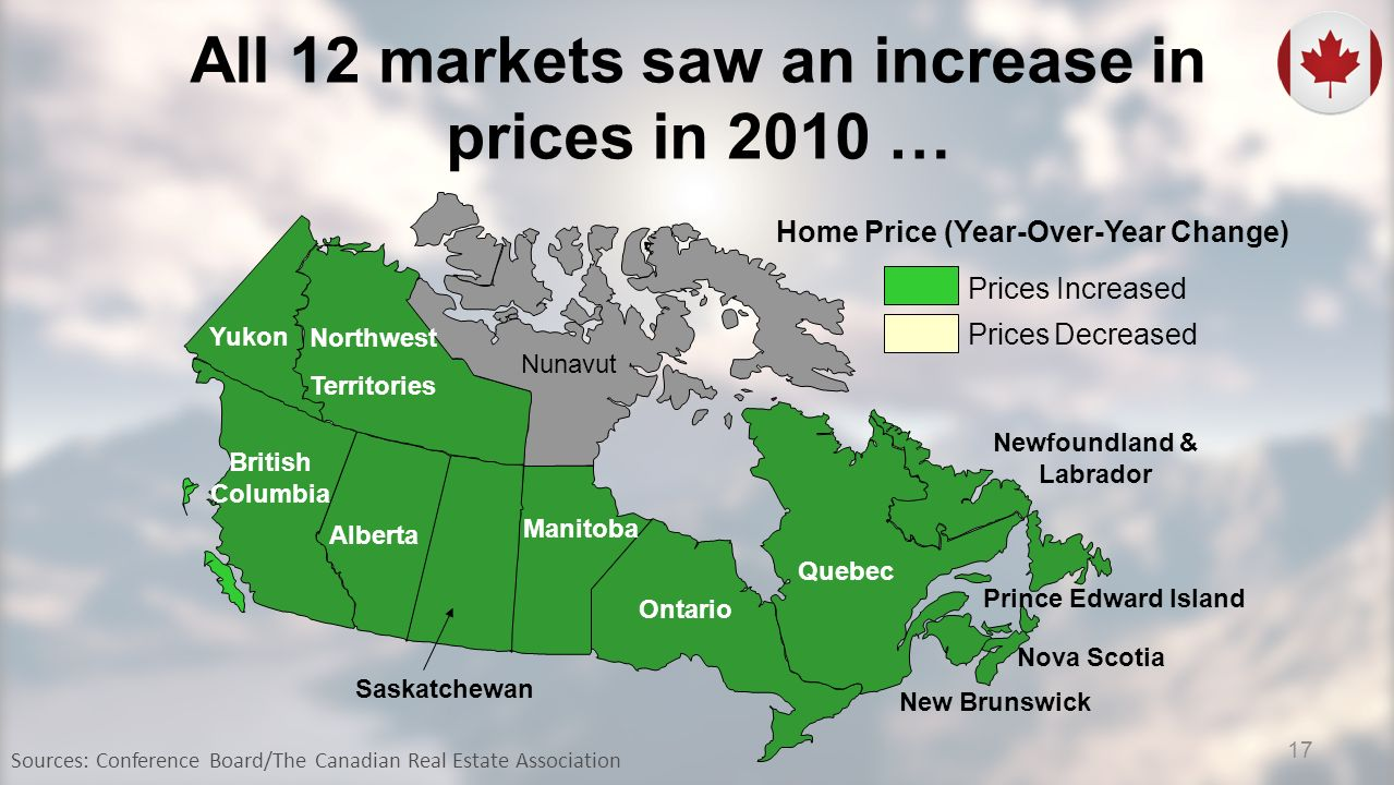 Northwest Territories Saskatchewan Manitoba Newfoundland & Labrador Nova Scotia New Brunswick Prince Edward Island Prices Increased Prices Decreased Home Price (Year-Over-Year Change) Northwest Territories Yukon British Columbia Alberta Ontario Quebec Nunavut Sources: Conference Board/The Canadian Real Estate Association All 12 markets saw an increase in prices in 2010 … 17