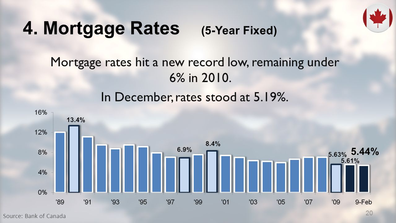 4. Mortgage Rates (5-Year Fixed) Mortgage rates hit a new record low, remaining under 6% in 2010.