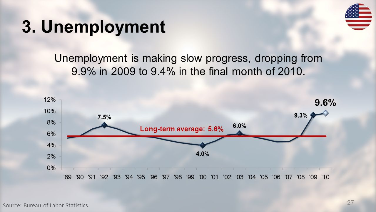 3. Unemployment Source: Bureau of Labor Statistics 9.6% Unemployment is making slow progress, dropping from 9.9% in 2009 to 9.4% in the final month of