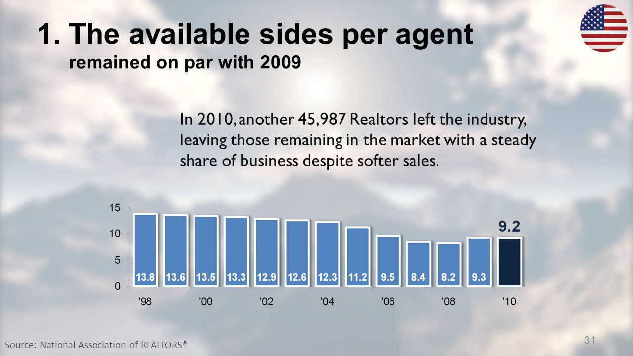 1. The available sides per agent remained on par with 2009 Source: National Association of REALTORS® In 2010, another 45,987 Realtors left the industr