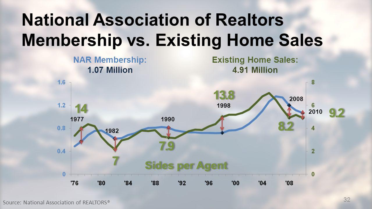 National Association of Realtors Membership vs.