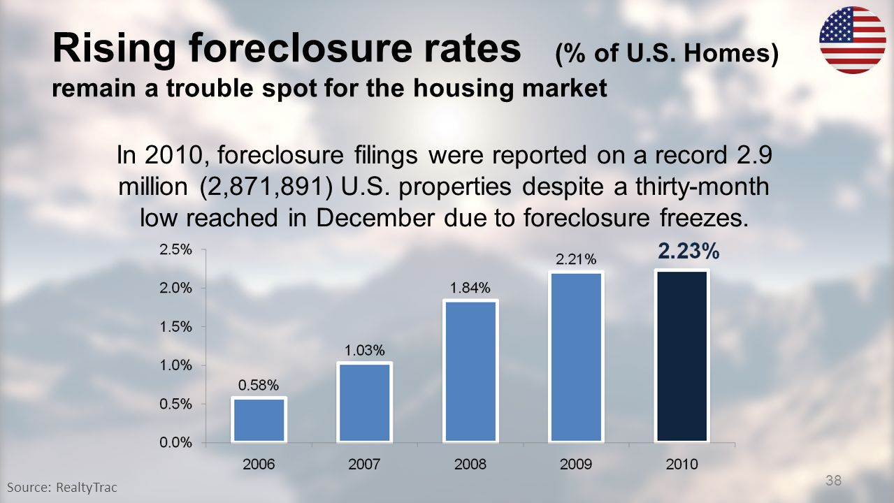 Rising foreclosure rates (% of U.S. Homes) remain a trouble spot for the housing market Source: RealtyTrac In 2010, foreclosure filings were reported