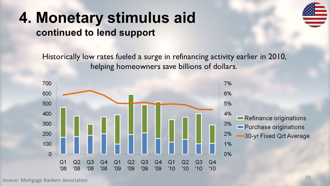 4. Monetary stimulus aid continued to lend support Source: Mortgage Bankers Association Historically low rates fueled a surge in refinancing activity