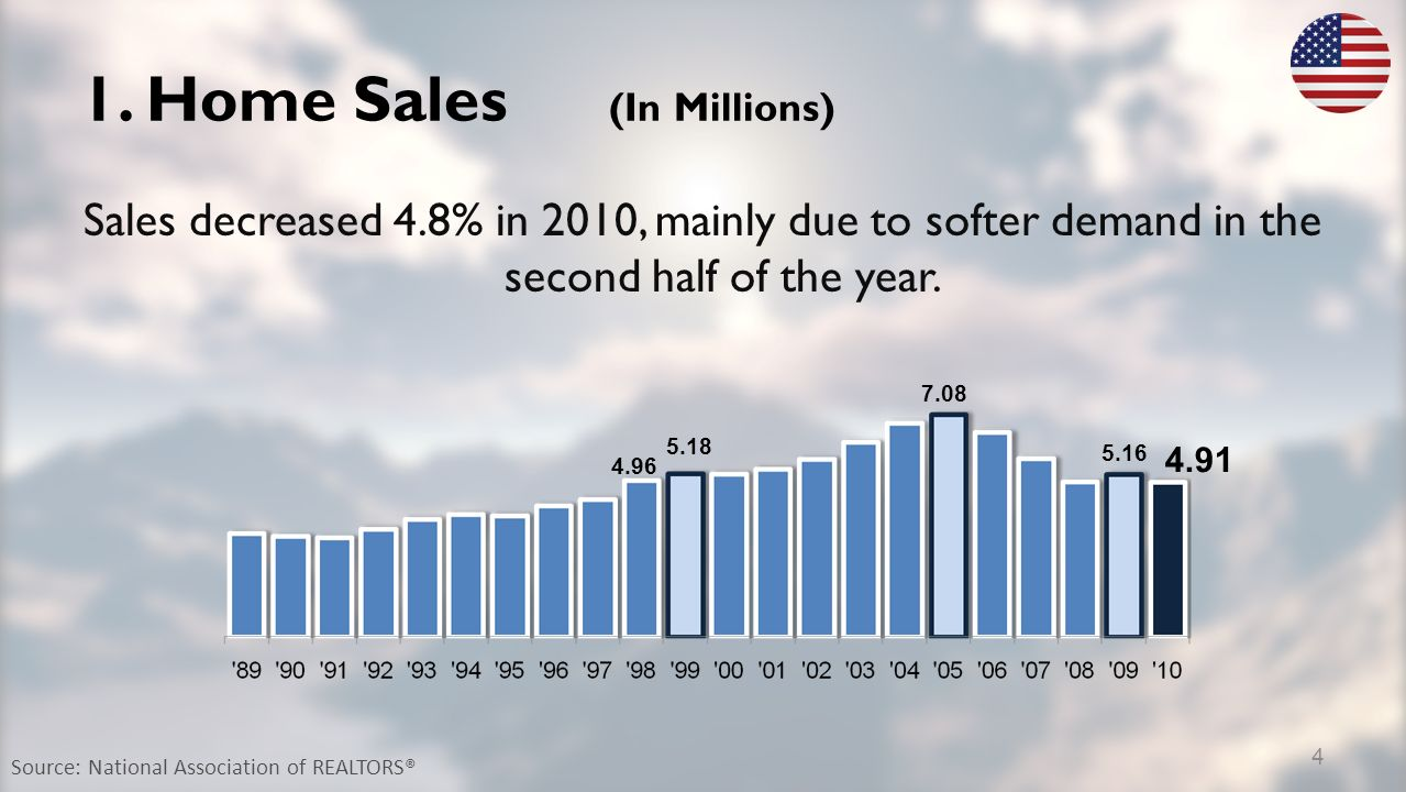 1. Home Sales (In Millions) Sales decreased 4.8% in 2010, mainly due to softer demand in the second half of the year. 5.18 7.08 5.16 4.91 Source: Nati