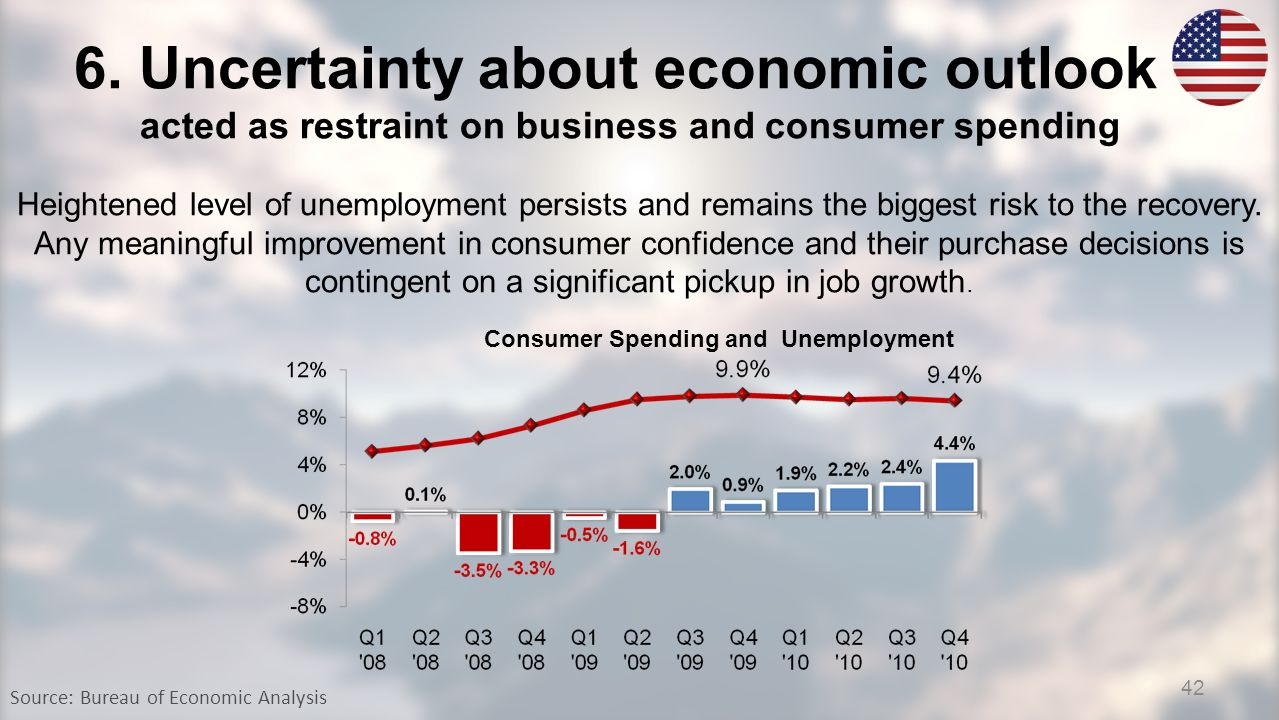 6. Uncertainty about economic outlook acted as restraint on business and consumer spending Source: Bureau of Economic Analysis Heightened level of une