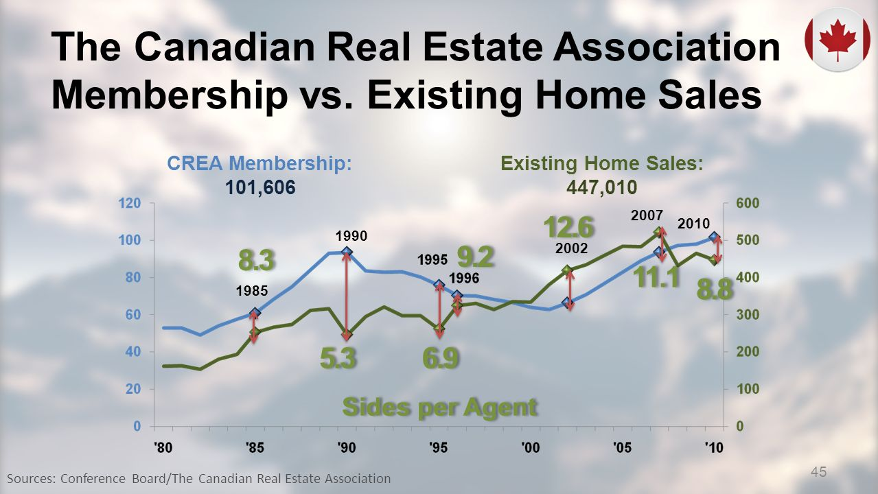 The Canadian Real Estate Association Membership vs. Existing Home Sales CREA Membership: 101,606 Existing Home Sales: 447,010 1985 1990 2002 2007 2010