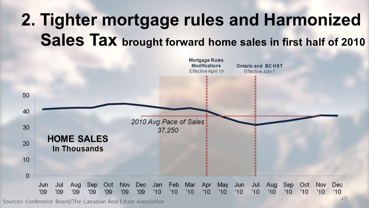 2. Tighter mortgage rules and Harmonized Sales Tax brought forward home sales in first half of 2010 Sources: Conference Board/The Canadian Real Estate
