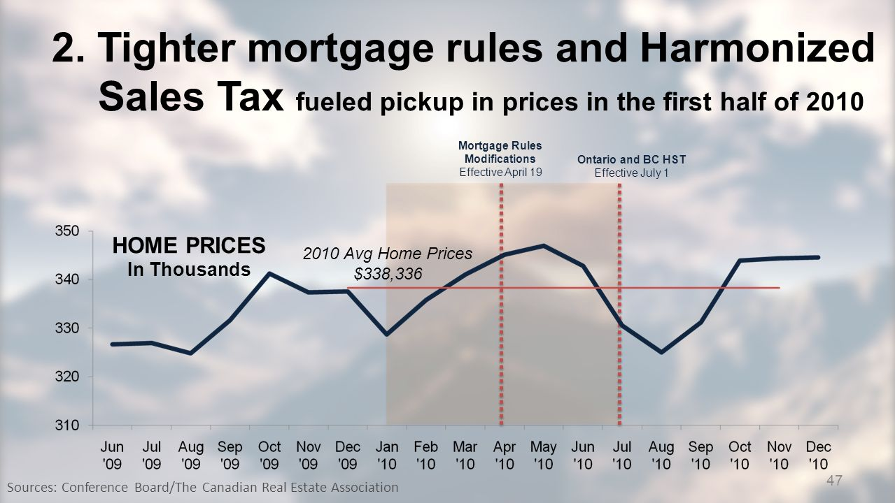2. Tighter mortgage rules and Harmonized Sales Tax fueled pickup in prices in the first half of 2010 Sources: Conference Board/The Canadian Real Estat