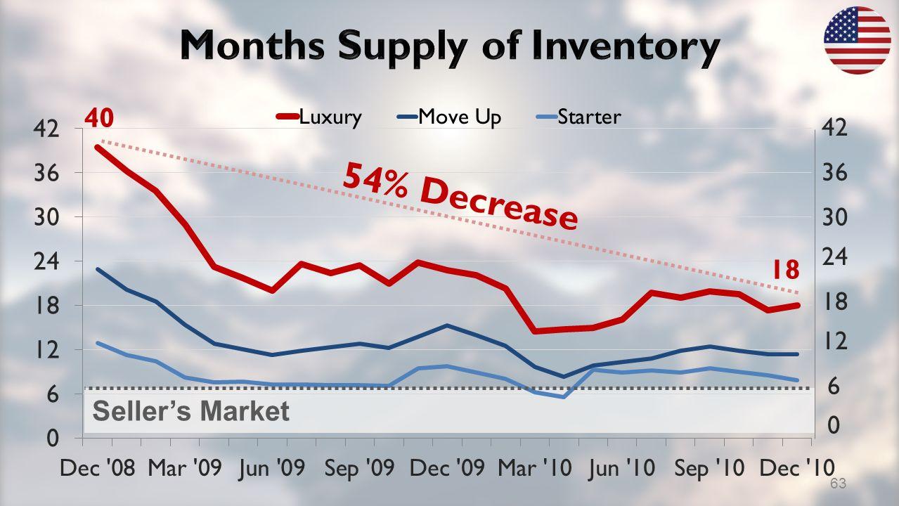 Sellers Market 18 54% Decrease 40 63
