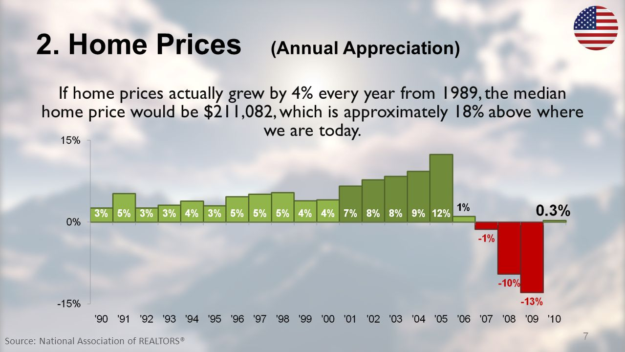 2. Home Prices (Annual Appreciation) Source: National Association of REALTORS® If home prices actually grew by 4% every year from 1989, the median hom