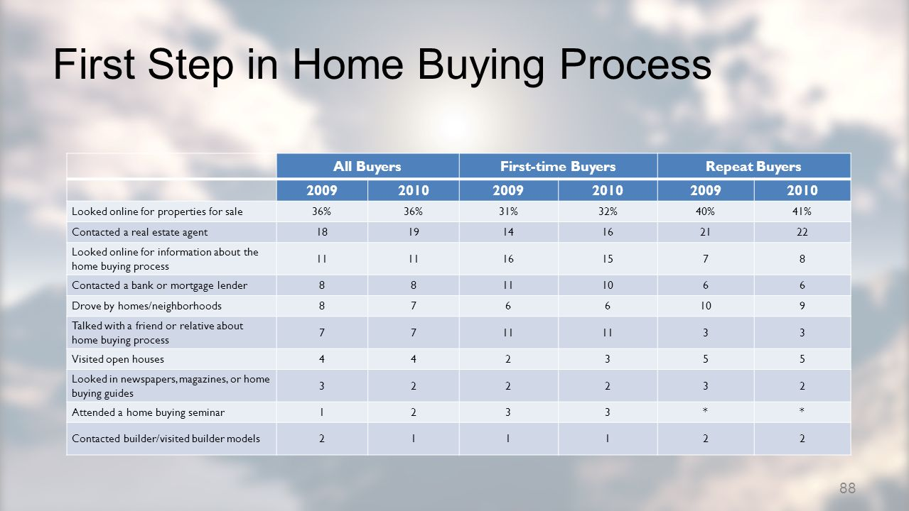 First Step in Home Buying Process All BuyersFirst-time BuyersRepeat Buyers 200920102009201020092010 Looked online for properties for sale36% 31%32%40%41% Contacted a real estate agent181914162122 Looked online for information about the home buying process 11 161578 Contacted a bank or mortgage lender88111066 Drove by homes/neighborhoods8766109 Talked with a friend or relative about home buying process 7711 33 Visited open houses442355 Looked in newspapers, magazines, or home buying guides 322232 Attended a home buying seminar1233** Contacted builder/visited builder models211122 88