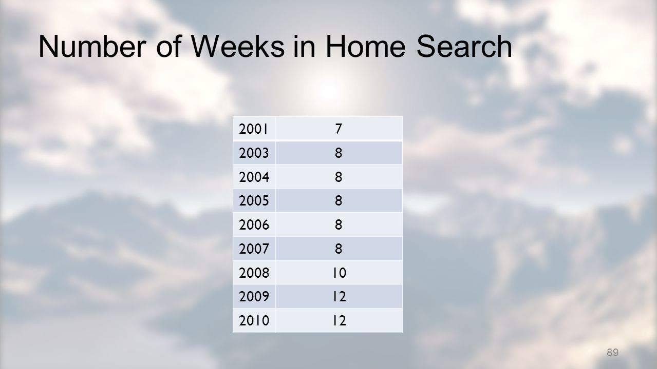 Number of Weeks in Home Search 20017 20038 20048 20058 20068 20078 200810 200912 201012 89