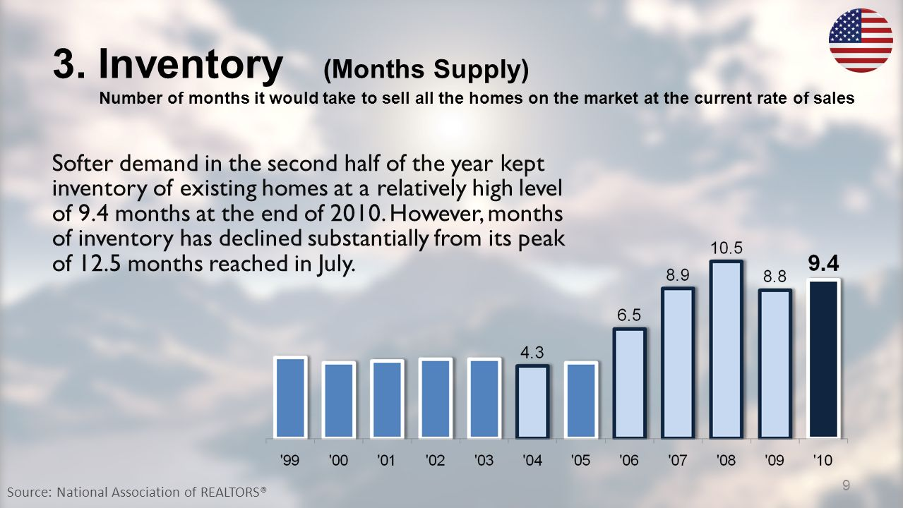 3. Inventory (Months Supply) Number of months it would take to sell all the homes on the market at the current rate of sales Source: National Associat